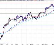 Análisis de corto plazo del Eurostoxx 100727_19_05