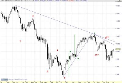 Analisis tecnico Ibex 100714_W1