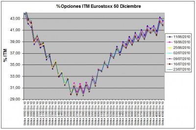 Eurostoxx Vencimiento Diciembre 2010_07_23