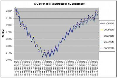 Eurostoxx Vencimiento Diciembre 2010_07_30