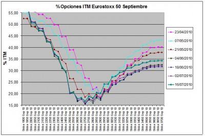 Eurostoxx Vencimiento Septiembre 2010_07_16