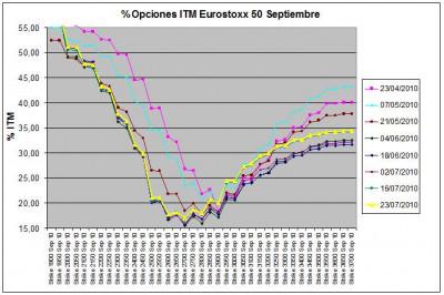 Eurostoxx Vencimiento Septiembre 2010_07_23
