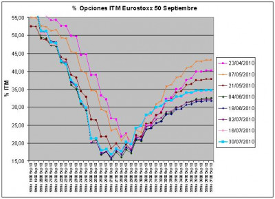Eurostoxx Vencimiento Septiembre 2010_07_30