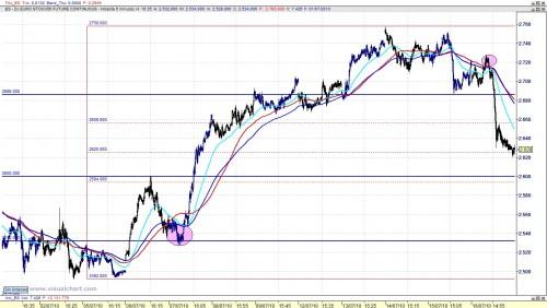 Eurostoxx análisis cierre 100716 5m