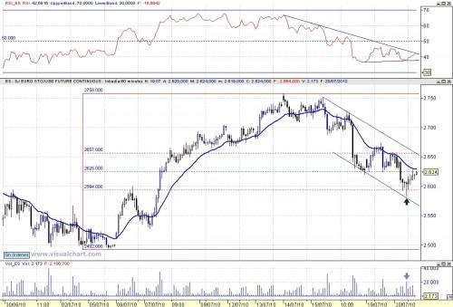 Eurostoxx análisis técnico 100720 60m