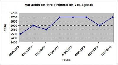 Eurostoxx strike mínimo agosto 100716