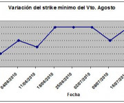 Eurostoxx strike mínimo agosto 100723