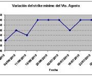 Eurostoxx strike mínimo agosto 100730