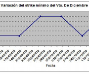 Eurostoxx strike mínimo diciembre 100716