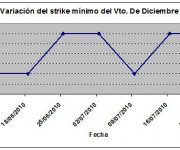Eurostoxx strike mínimo diciembre 100723