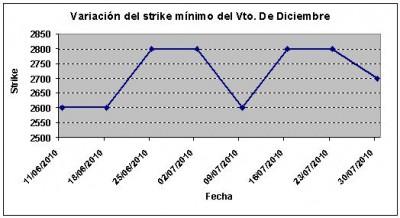 Eurostoxx strike mínimo diciembre 100730