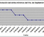 Eurostoxx strike mínimo septiembre 100716