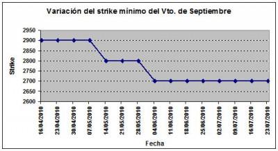 Eurostoxx strike mínimo septiembre 100723