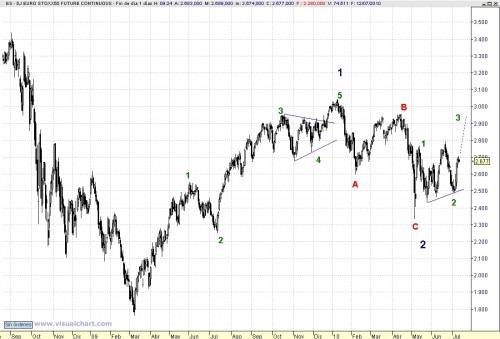 Eurostoxx_analisis_100712_elliott1