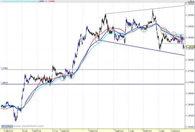 Intradía euro dólar 100721 11_03