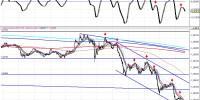 Intradía euro dólar 100721 12_59