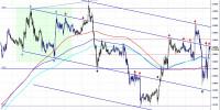 análisis técnico intradía euro dólar 100723 20_35
