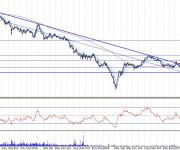 Análisis técnico Banco Pastor diariol 100731