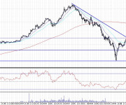 Análisis técnico Banco Pastor semanal 100731