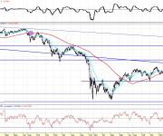 Análisis técnico del Nikkei diario 100814