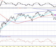 Análisis técnico del Nikkei diario CP 100814