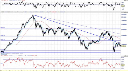 Análisis técnico del Nikkei semanal 100814