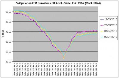 Eurostoxx Vencimiento Abril 2010