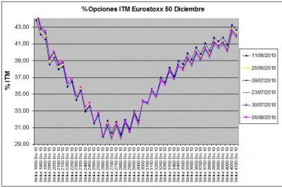 Eurostoxx Vencimiento Diciembre 2010_08_06