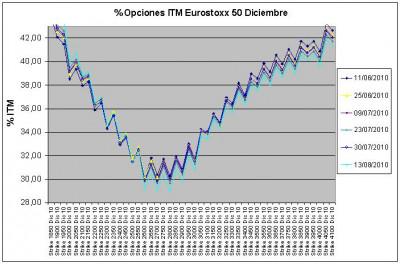 Eurostoxx Vencimiento Diciembre 2010_08_13
