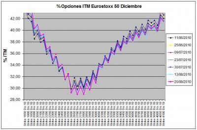 Eurostoxx Vencimiento Diciembre 2010_08_20