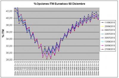 Eurostoxx Vencimiento Diciembre 2010_08_27