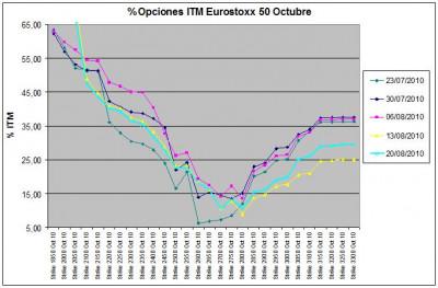 Eurostoxx Vencimiento Octubre 2010_08_20