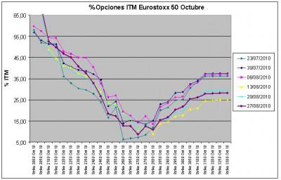 Eurostoxx Vencimiento Octubre 2010_08_27