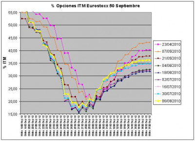 Eurostoxx Vencimiento Septiembre 2010_08_06