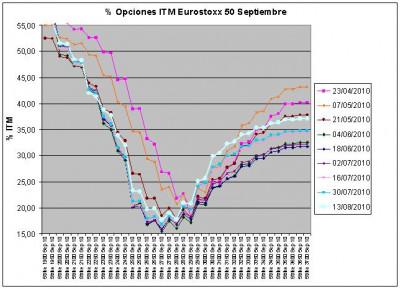 Eurostoxx Vencimiento Septiembre 2010_08_13