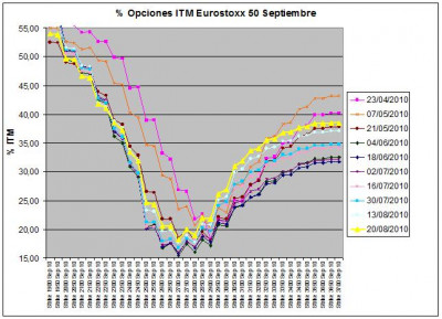 Eurostoxx Vencimiento Septiembre 2010_08_20