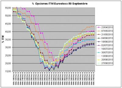 Eurostoxx Vencimiento Septiembre 2010_08_27