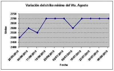Eurostoxx strike mínimo agosto 100806