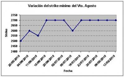 Eurostoxx strike mínimo agosto 100813