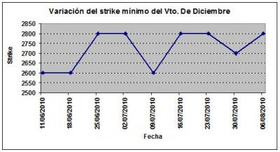 Eurostoxx strike mínimo diciembre 100806