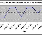 Eurostoxx strike mínimo diciembre 100813