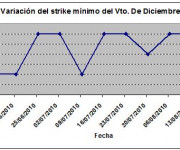 Eurostoxx strike mínimo diciembre 100820