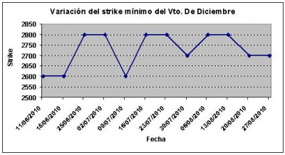 Eurostoxx strike mínimo diciembre 100827