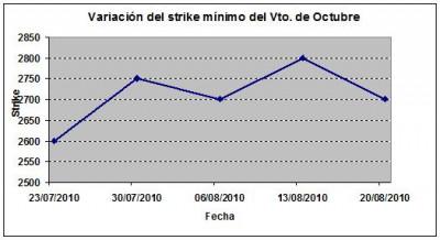 Eurostoxx strike mínimo octubre 100820