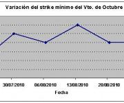 Eurostoxx strike mínimo octubre 100827