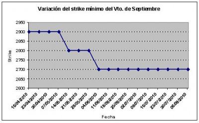 Eurostoxx strike mínimo septiembre 100806