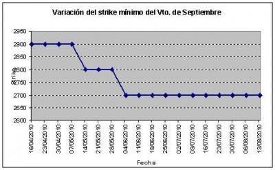 Eurostoxx strike mínimo septiembre 100813