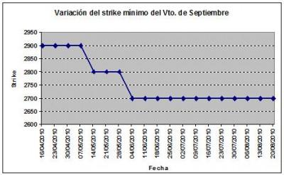 Eurostoxx strike mínimo septiembre 100820