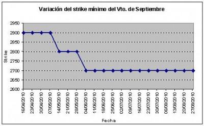 Eurostoxx strike mínimo septiembre 100827