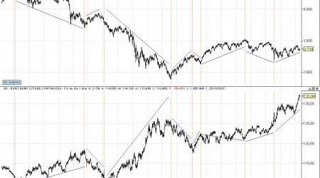 correlación bund eurostoxx